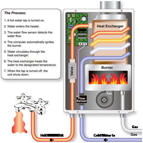 tankless water heater repair & installation totally noritz nrc1111 noritz plumbing diagram #13